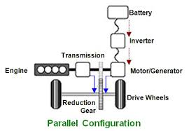 Parallel configuration of Hybrid Engines